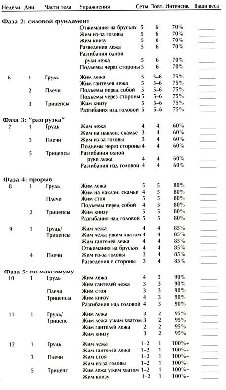 таблица 2 базовый тренинг