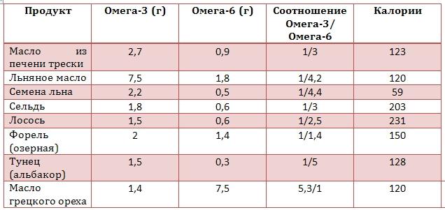 таблица омега-3