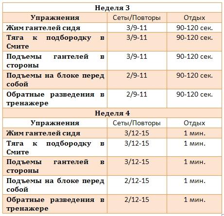 таб 2 обратная периодизация