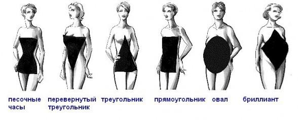 популярные типы женских фигур