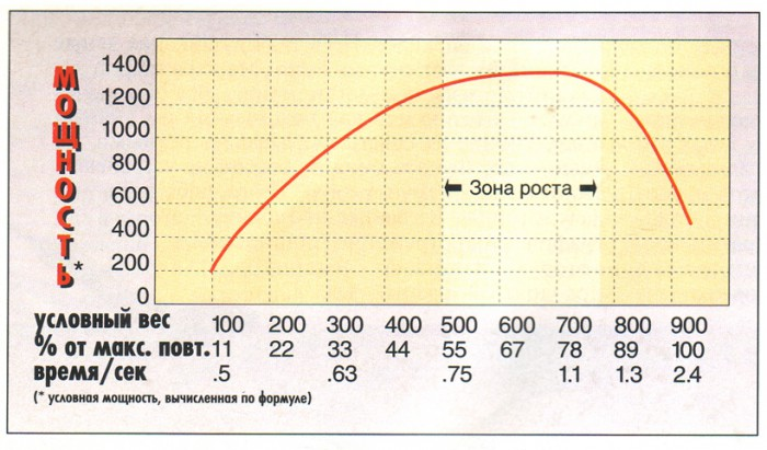 рост мышц график