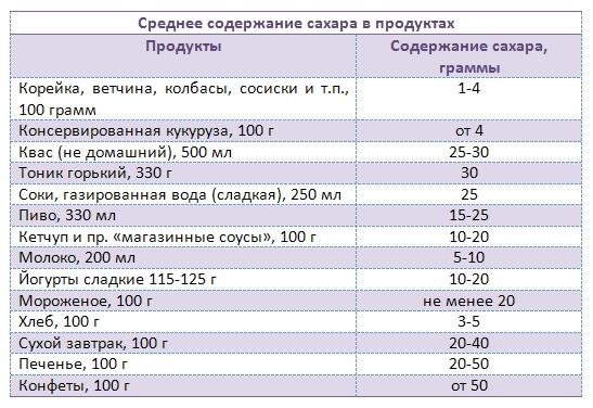 здоровье и сахар таблица 1